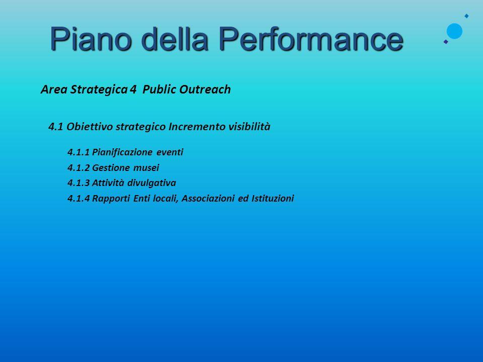Piano della Performance Area Strategica 4 Public Outreach 4.1 Obiettivo strategico Incremento visibilità 4.1.1 Pianificazione eventi 4.1.2 Gestione mu