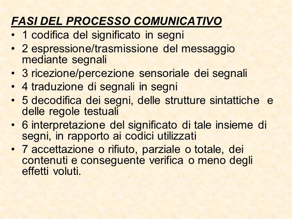 FASI DEL PROCESSO COMUNICATIVO 1 codifica del significato in segni 2 espressione/trasmissione del messaggio mediante segnali 3 ricezione/percezione se