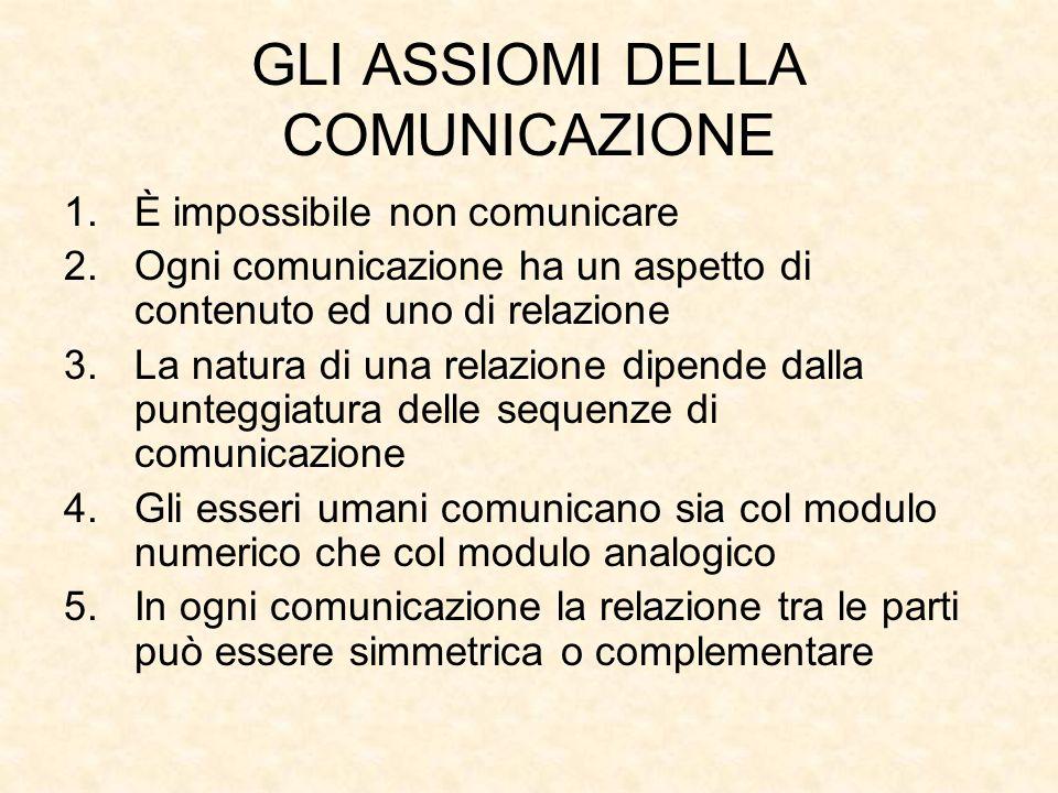 GLI ASSIOMI DELLA COMUNICAZIONE 1.È impossibile non comunicare 2.Ogni comunicazione ha un aspetto di contenuto ed uno di relazione 3.La natura di una