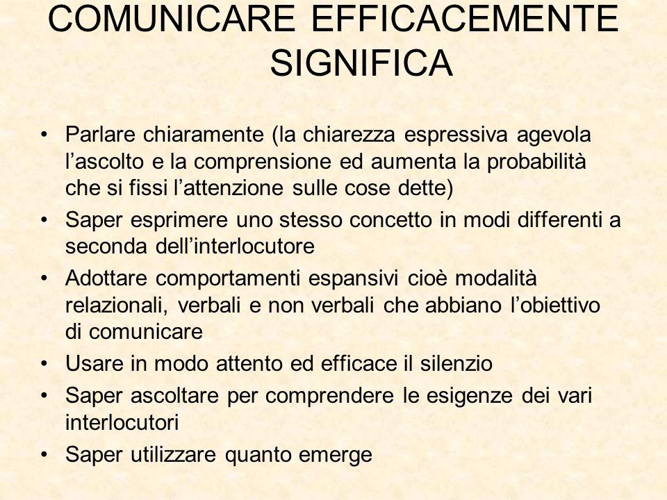 COMUNICARE EFFICACEMENTE SIGNIFICA Parlare chiaramente (la chiarezza espressiva agevola lascolto e la comprensione ed aumenta la probabilità che si fi