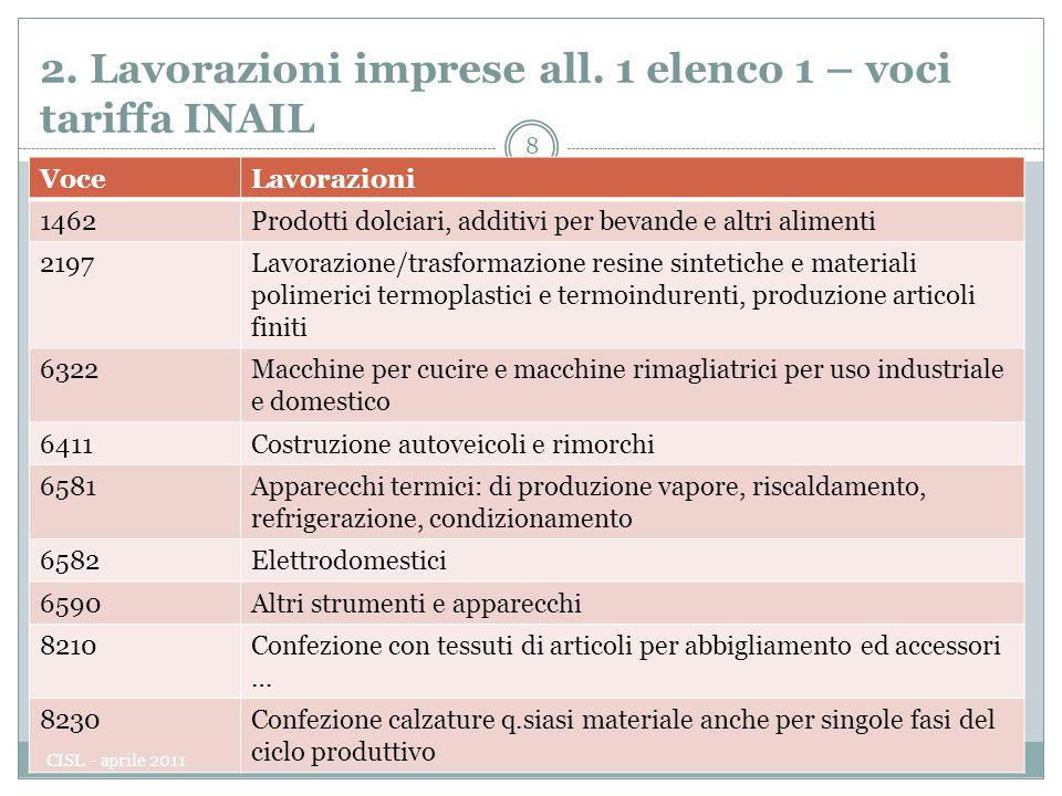 2.Lavorazioni imprese all. 1 elenco 1 – voci tariffa INAIL 8 Dip.