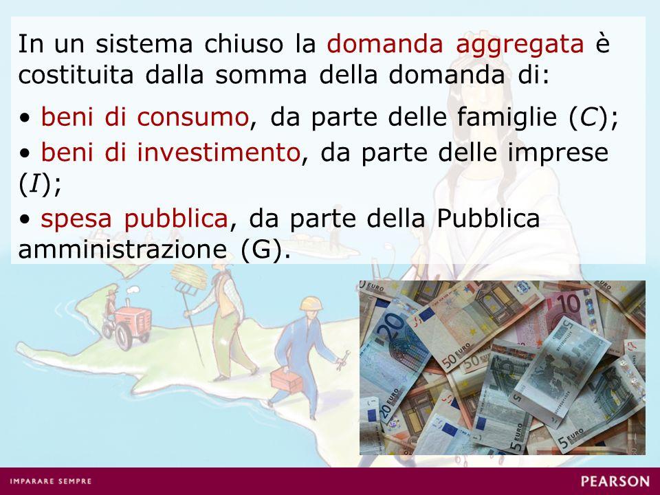 In un sistema chiuso la domanda aggregata è costituita dalla somma della domanda di: beni di consumo, da parte delle famiglie (C); beni di investimento, da parte delle imprese (I); spesa pubblica, da parte della Pubblica amministrazione (G).