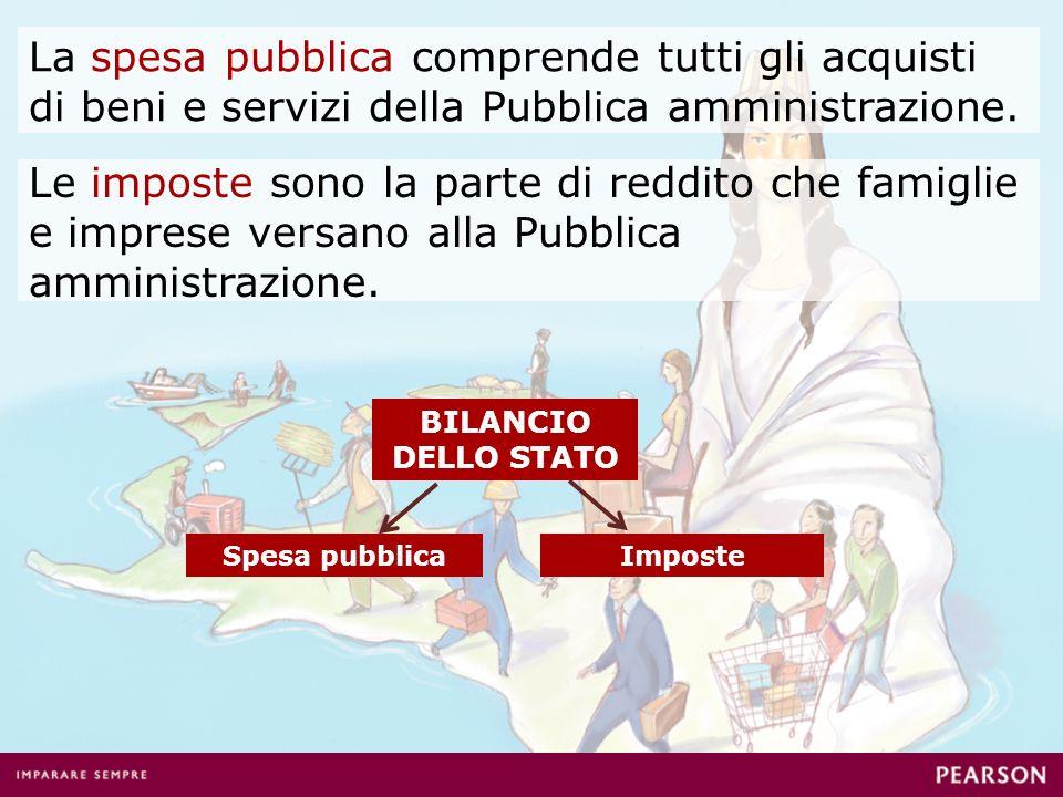 La spesa pubblica comprende tutti gli acquisti di beni e servizi della Pubblica amministrazione. Le imposte sono la parte di reddito che famiglie e im
