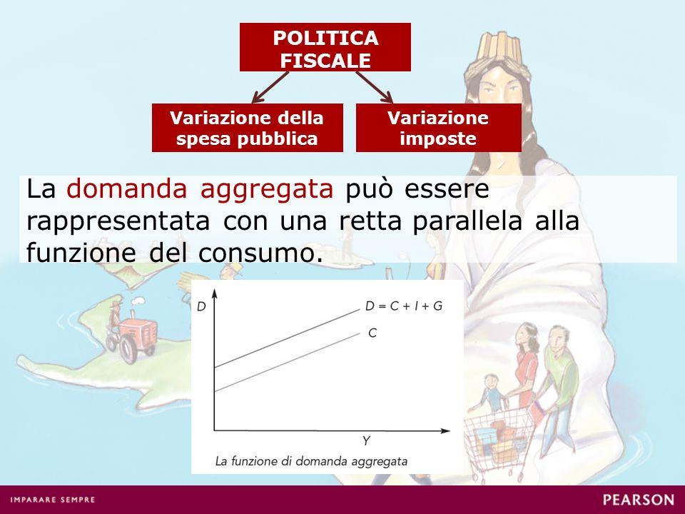 La domanda aggregata può essere rappresentata con una retta parallela alla funzione del consumo. POLITICA FISCALE Variazione della spesa pubblica Vari