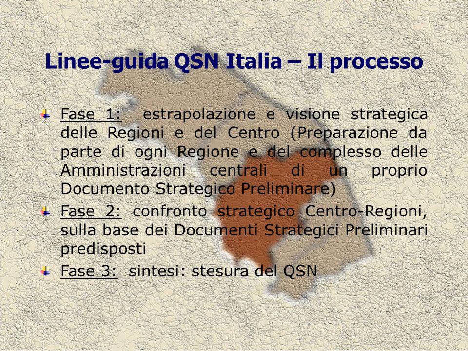 Linee-guida QSN Italia – Il processo Fase 1: estrapolazione e visione strategica delle Regioni e del Centro (Preparazione da parte di ogni Regione e del complesso delle Amministrazioni centrali di un proprio Documento Strategico Preliminare) Fase 2: confronto strategico Centro-Regioni, sulla base dei Documenti Strategici Preliminari predisposti Fase 3: sintesi: stesura del QSN