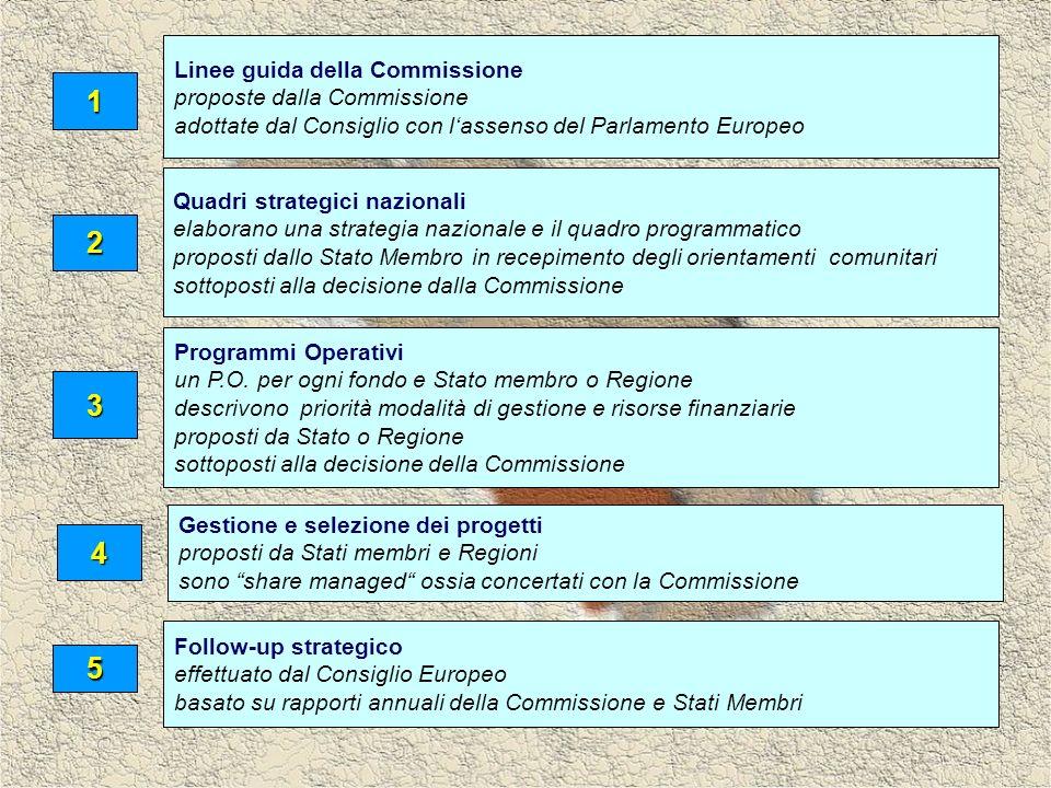 Linee guida della Commissione proposte dalla Commissione adottate dal Consiglio con lassenso del Parlamento Europeo 1 Quadri strategici nazionali elaborano una strategia nazionale e il quadro programmatico proposti dallo Stato Membro in recepimento degli orientamenti comunitari sottoposti alla decisione dalla Commissione 2 Programmi Operativi un P.O.