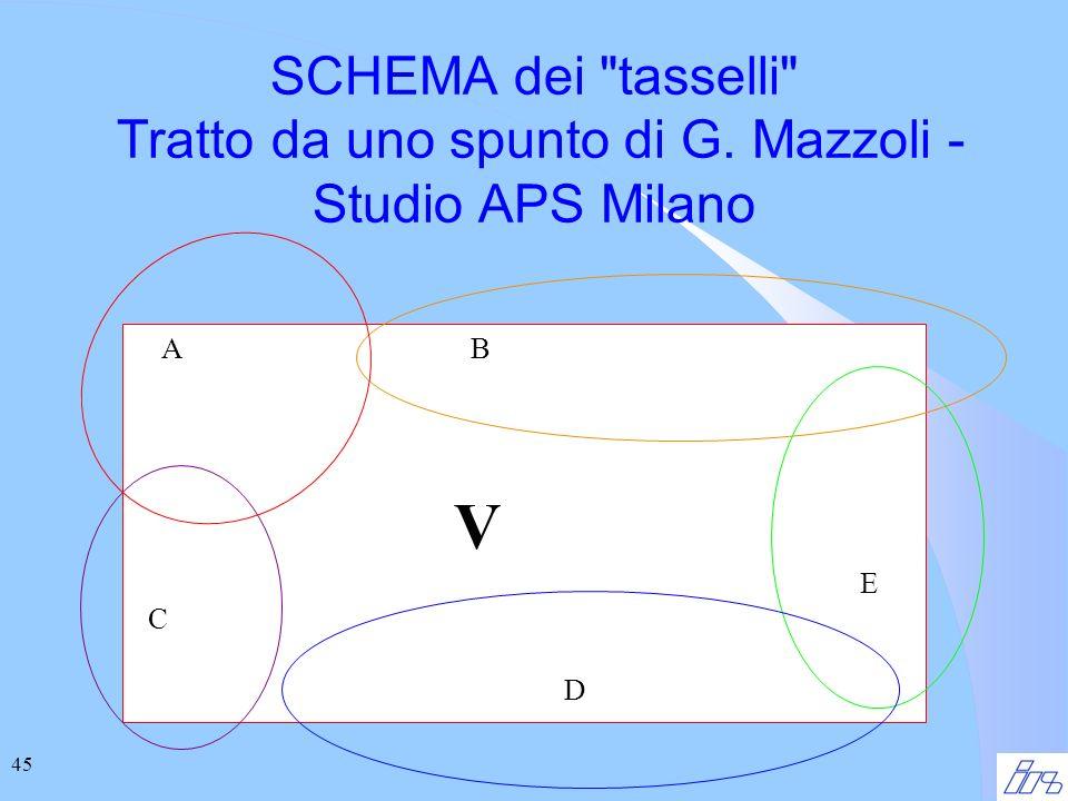 45 A B V E C D SCHEMA dei tasselli Tratto da uno spunto di G. Mazzoli - Studio APS Milano