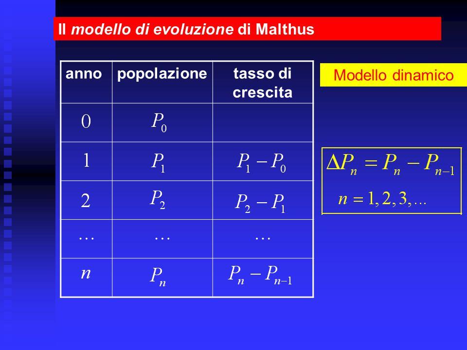 Il modello di evoluzione di Malthus annopopolazionetasso di crescita ……… Modello dinamico