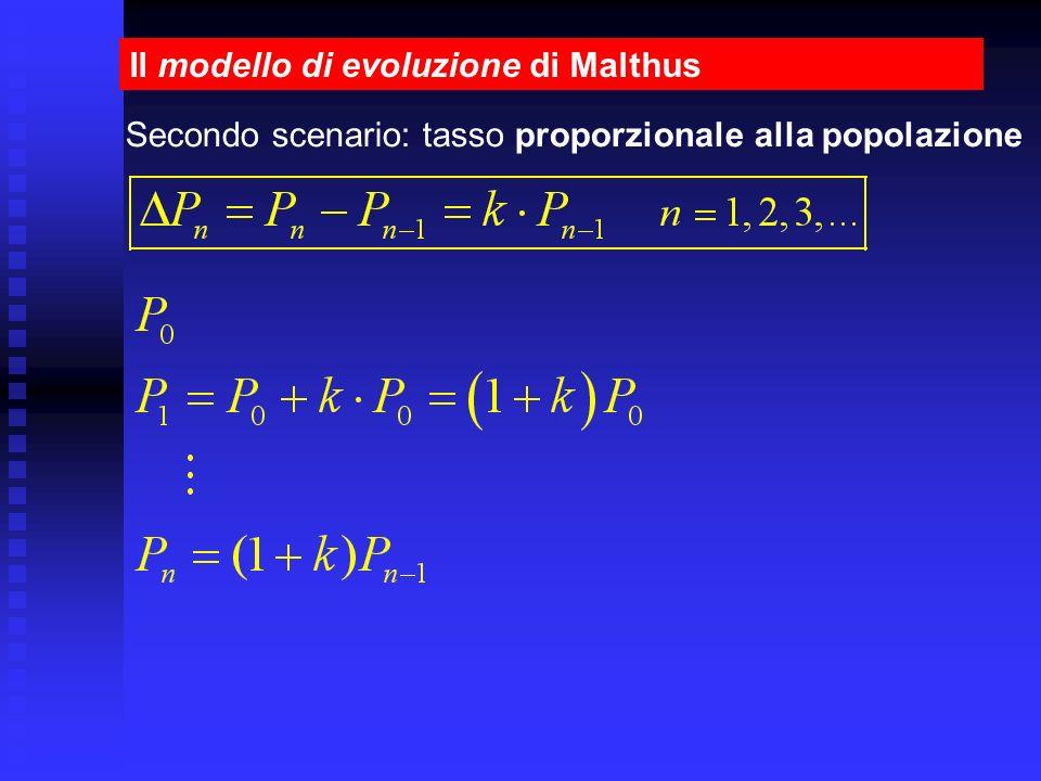 Il modello di evoluzione di Malthus Secondo scenario: tasso proporzionale alla popolazione