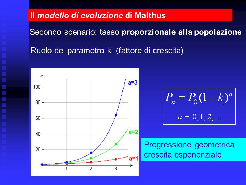 Il modello di evoluzione di Malthus Progressione geometrica crescita esponenziale Ruolo del parametro k (fattore di crescita) Secondo scenario: tasso