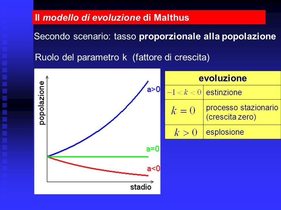 Il modello di evoluzione di Malthus Secondo scenario: tasso proporzionale alla popolazione Ruolo del parametro k (fattore di crescita) evoluzione esti