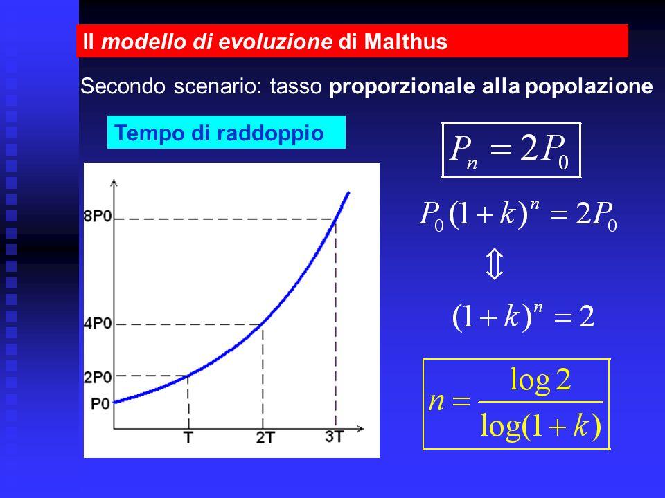 Il modello di evoluzione di Malthus Tempo di raddoppio Secondo scenario: tasso proporzionale alla popolazione