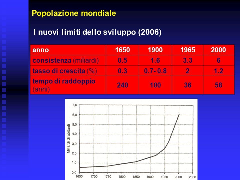 anno 1650190019652000 consistenza (miliardi) 0.51.63.36 tasso di crescita (%) 0.30.7- 0.821.2 tempo di raddoppio (anni) 2401003658 Popolazione mondial