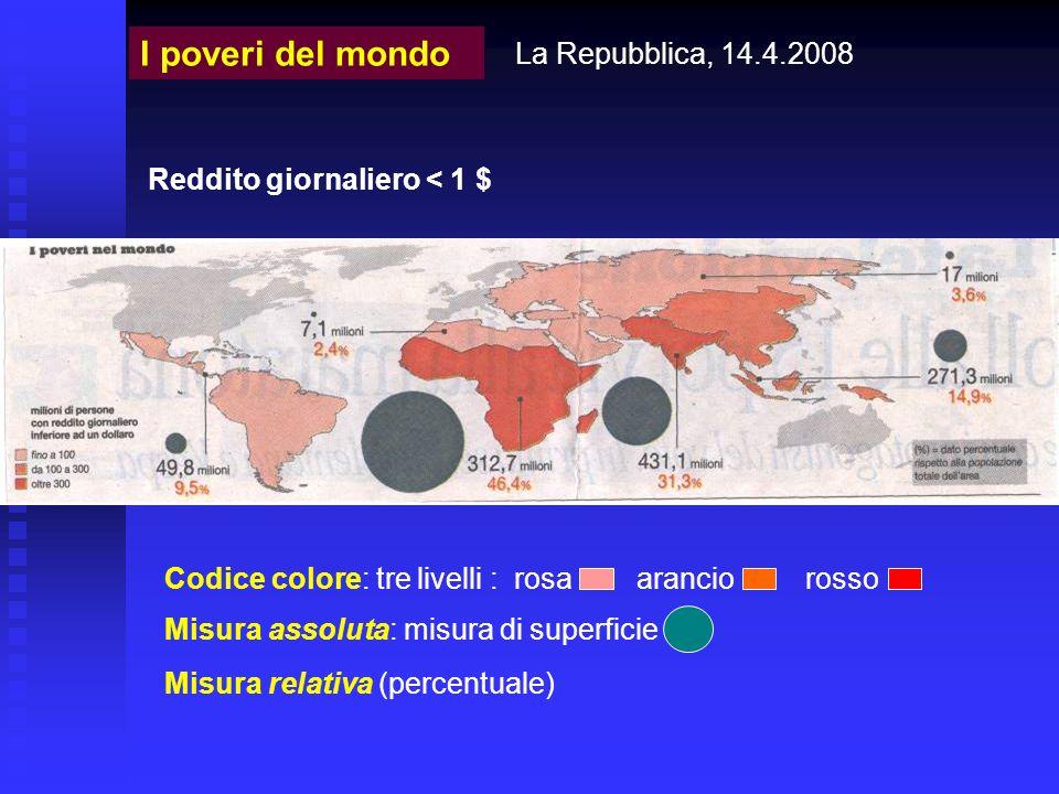 La Repubblica, 14.4.2008 I poveri del mondo Codice colore: tre livelli : rosa arancio rosso Misura assoluta: misura di superficie Misura relativa (per