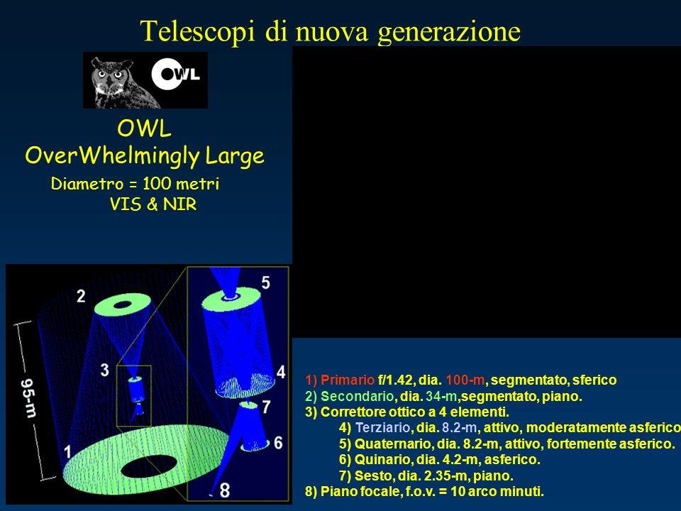 Telescopi di nuova generazione OWL OverWhelmingly Large 1) Primario f/1.42, dia. 100-m, segmentato, sferico 2) Secondario, dia. 34-m,segmentato, piano