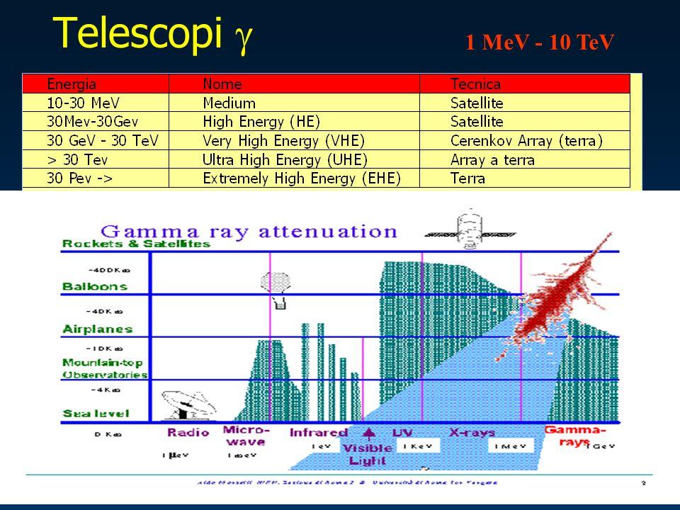 Telescopi 1 MeV - 10 TeV