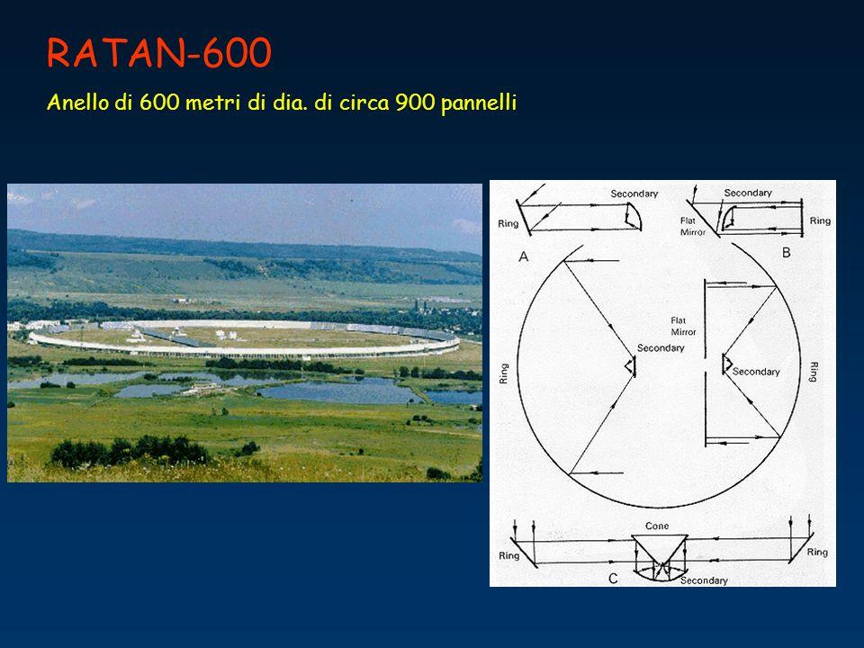 RATAN-600 Anello di 600 metri di dia. di circa 900 pannelli