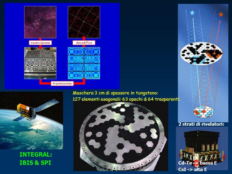 INTEGRAL: IBIS & SPI Maschera 3 cm di spessore in tungsteno: 127 elementi esagonali: 63 opachi & 64 trasparenti. 2 strati di rivelatori: Cd-Te -> bass
