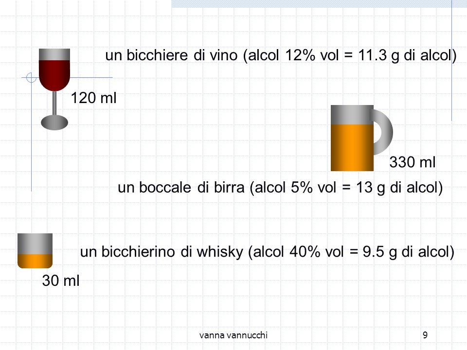 vanna vannucchi9 un bicchiere di vino (alcol 12% vol = 11.3 g di alcol)120 ml 330 ml un boccale di birra (alcol 5% vol = 13 g di alcol) 30 ml un bicchierino di whisky (alcol 40% vol = 9.5 g di alcol)