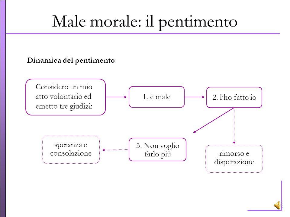 Male fisico e male morale Il dolore morale (il male interiore): non ha un facile rimedio per contrastarlo luomo cerca i piaceri, ma non sono tutti e s