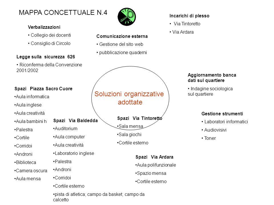 Soluzioni organizzative adottate MAPPA CONCETTUALE N.4 Comunicazione esterna Gestione del sito web pubblicazione quaderni Incarichi di plesso Via Tint