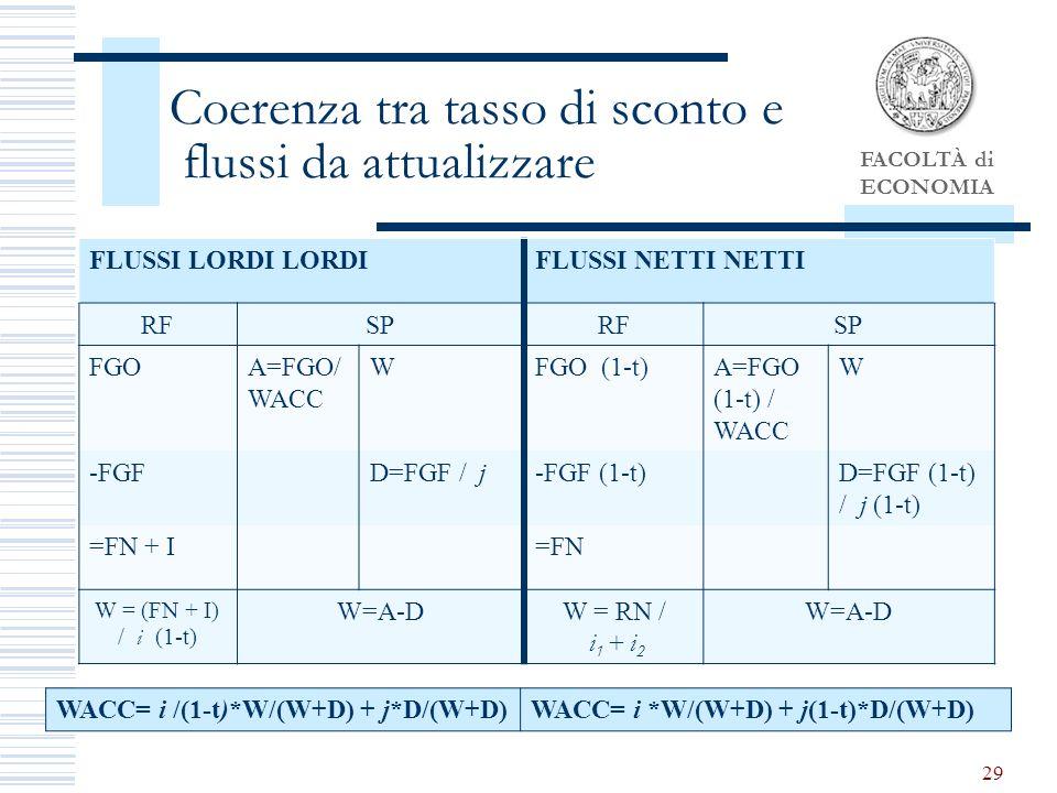 FACOLTÀ di ECONOMIA 29 Coerenza tra tasso di sconto e flussi da attualizzare FLUSSI LORDI LORDIFLUSSI NETTI NETTI RFSPRFSP FGOA=FGO/ WACC WFGO (1-t)A=FGO (1-t) / WACC W -FGFD=FGF / j-FGF (1-t)D=FGF (1-t) / j (1-t) =FN + I=FN W = (FN + I) / i (1-t) W=A-DW = RN / i 1 + i 2 W=A-D WACC= i /(1-t)*W/(W+D) + j*D/(W+D)WACC= i *W/(W+D) + j(1-t)*D/(W+D)