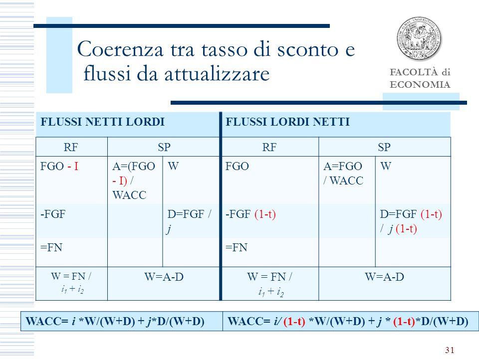 FACOLTÀ di ECONOMIA 31 Coerenza tra tasso di sconto e flussi da attualizzare FLUSSI NETTI LORDIFLUSSI LORDI NETTI RFSPRFSP FGO - IA=(FGO - I) / WACC WFGOA=FGO / WACC W -FGFD=FGF / j -FGF (1-t)D=FGF (1-t) / j (1-t) =FN W = FN / i 1 + i 2 W=A-DW = FN / i 1 + i 2 W=A-D WACC= i *W/(W+D) + j*D/(W+D)WACC= i/ (1-t) *W/(W+D) + j * (1-t)*D/(W+D)