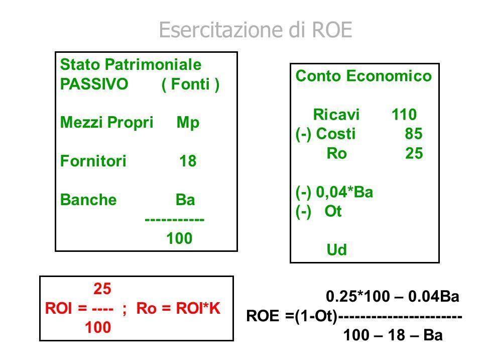 Stato Patrimoniale PASSIVO ( Fonti ) Mezzi Propri Mp Fornitori 18 Banche Ba ----------- 100 Conto Economico Ricavi 110 (-) Costi 85 Ro 25 (-) 0,04*Ba (-) Ot Ud 25 ROI = ---- ; Ro = ROI*K 100 0.25*100 – 0.04Ba ROE =(1-Ot)----------------------- 100 – 18 – Ba Esercitazione di ROE