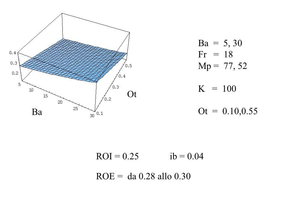 Ba = 5, 30 Fr = 18 Mp = 77, 52 K = 100 Ot = 0.10,0.55 ROE = da 0.28 allo 0.30 Ba Ot ROI = 0.25 ib = 0.04