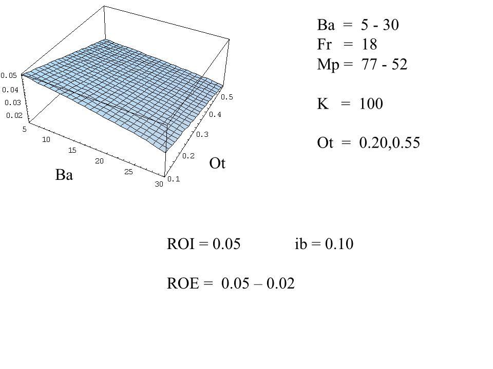Ba = 5 - 30 Fr = 18 Mp = 77 - 52 K = 100 Ot = 0.20,0.55 ROI = 0.05 ib = 0.10 ROE = 0.05 – 0.02 Ba Ot