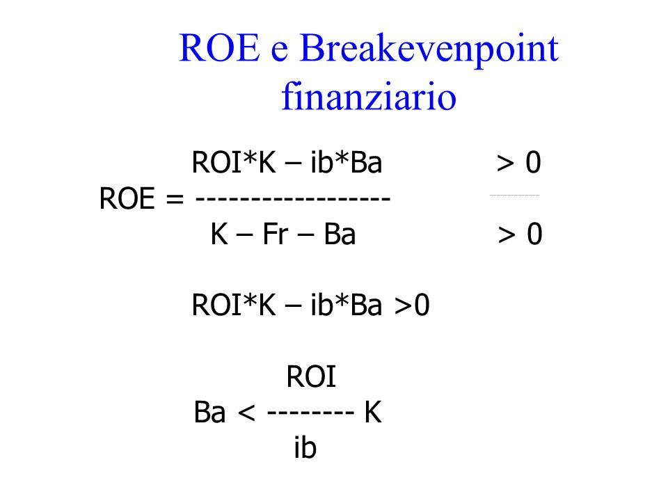 ROE e Breakevenpoint finanziario ROI*K – ib*Ba > 0 ROE = ------------------ K – Fr – Ba > 0 ROI*K – ib*Ba >0 ROI Ba < -------- K ib