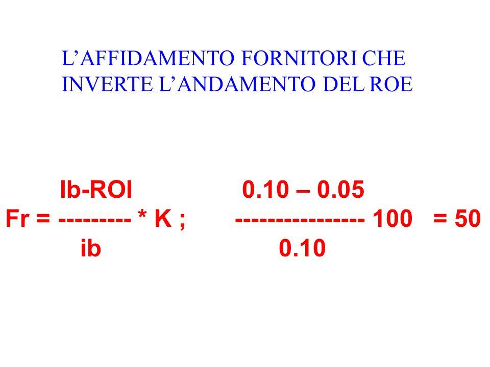 Ib-ROI 0.10 – 0.05 Fr = --------- * K ; ---------------- 100 = 50 ib 0.10 LAFFIDAMENTO FORNITORI CHE INVERTE LANDAMENTO DEL ROE