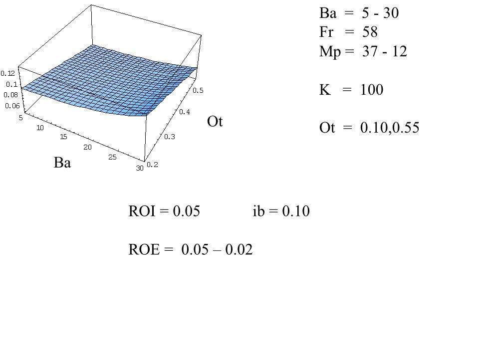 Ba = 5 - 30 Fr = 58 Mp = 37 - 12 K = 100 Ot = 0.10,0.55 ROI = 0.05 ib = 0.10 ROE = 0.05 – 0.02 Ba Ot
