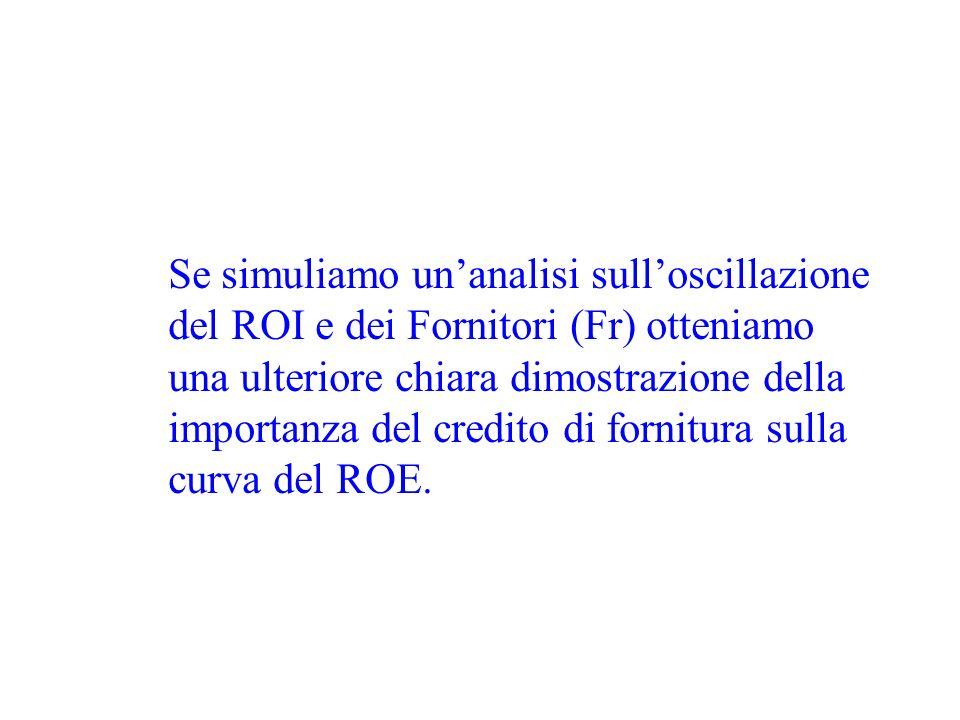 Se simuliamo unanalisi sulloscillazione del ROI e dei Fornitori (Fr) otteniamo una ulteriore chiara dimostrazione della importanza del credito di fornitura sulla curva del ROE.