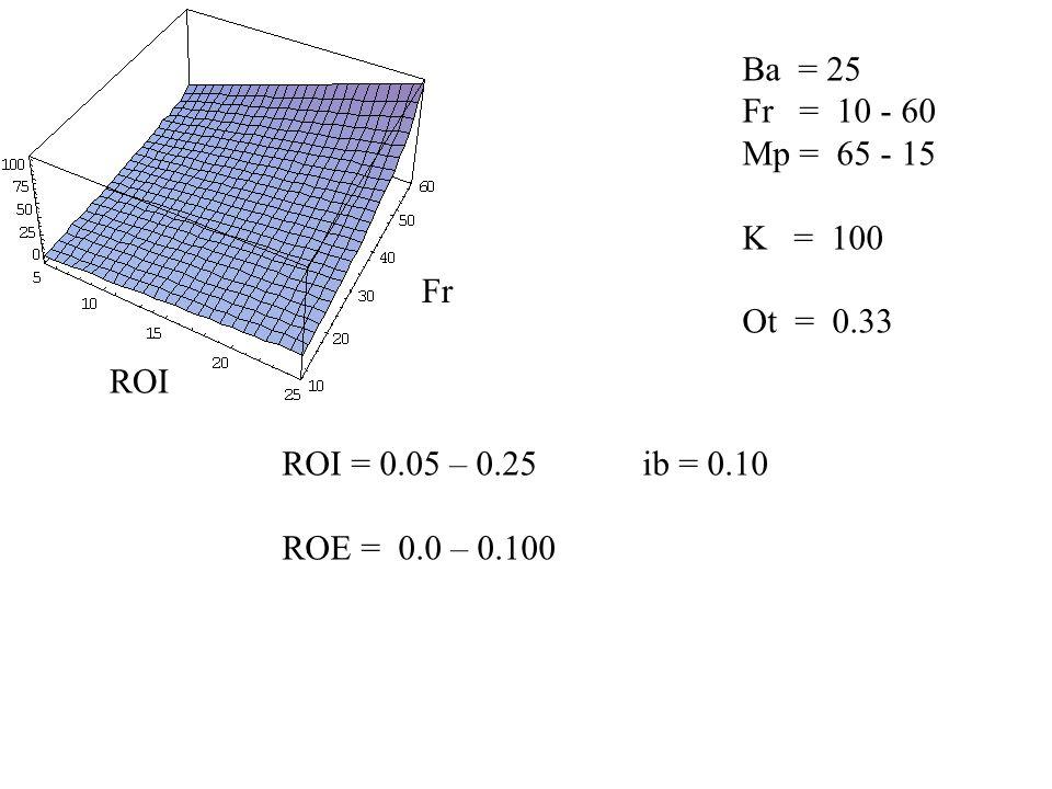 Ba = 25 Fr = 10 - 60 Mp = 65 - 15 K = 100 Ot = 0.33 ROI = 0.05 – 0.25 ib = 0.10 ROE = 0.0 – 0.100 Fr ROI