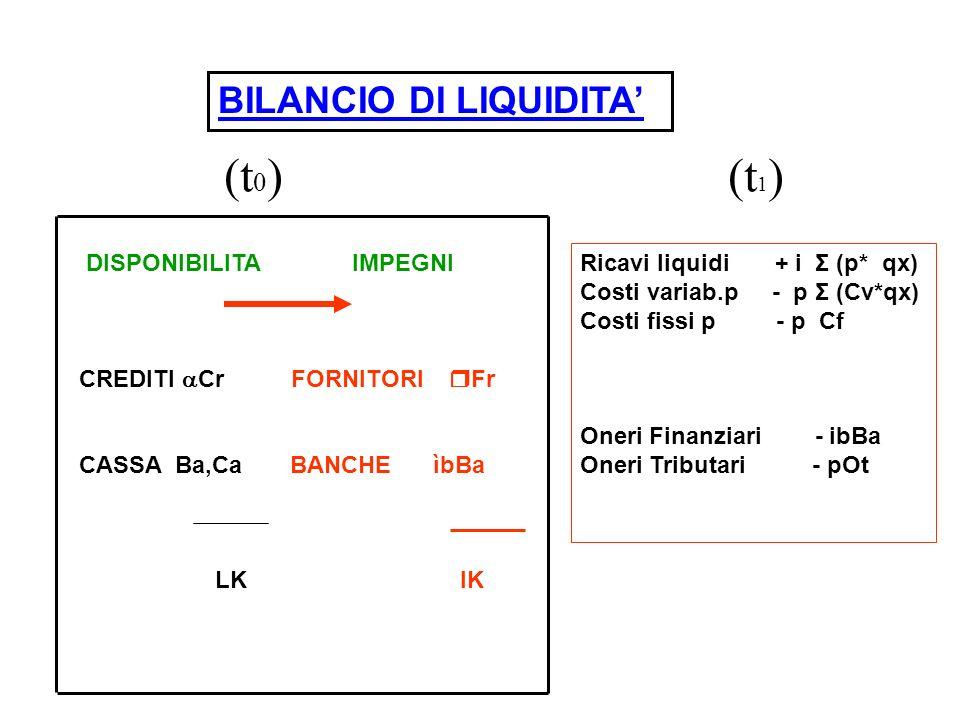 DISPONIBILITA IMPEGNI CREDITI Cr FORNITORI Fr CASSA Ba,Ca BANCHE ìbBa LK IK BILANCIO DI LIQUIDITA Ricavi liquidi + i Σ (p* qx) Costi variab.p - p Σ (Cv*qx) Costi fissi p - p Cf Oneri Finanziari - ibBa Oneri Tributari - pOt (t 0 )(t 1 )