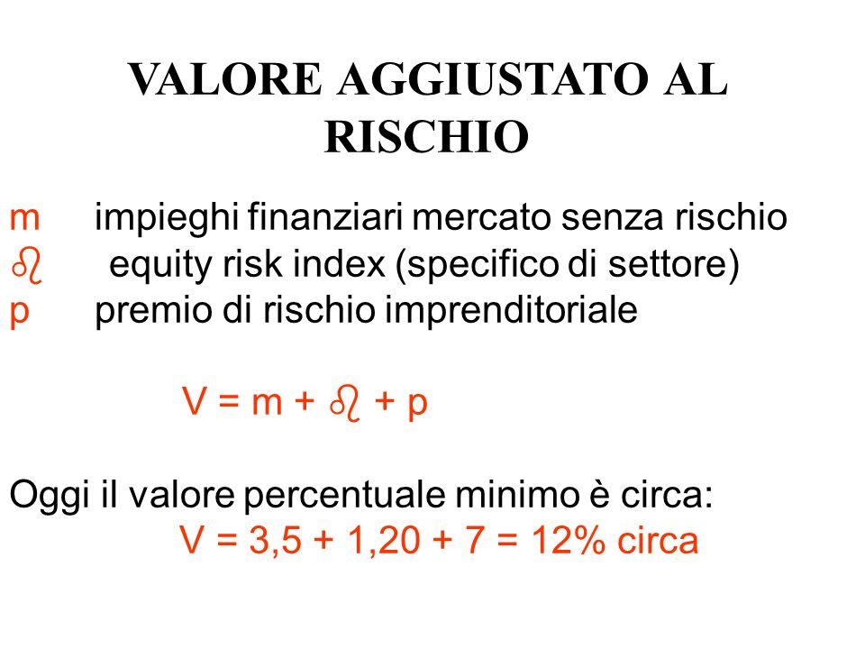 VALORE AGGIUSTATO AL RISCHIO m impieghi finanziari mercato senza rischio equity risk index (specifico di settore) p premio di rischio imprenditoriale V = m + + p Oggi il valore percentuale minimo è circa: V = 3,5 + 1,20 + 7 = 12% circa