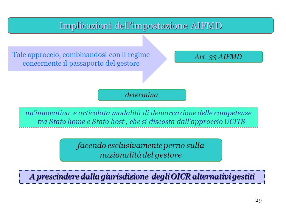 29 determina Art. 33 AIFMD Tale approccio, combinandosi con il regime concernente il passaporto del gestore Implicazioni dellimpostazione AIFMD uninno