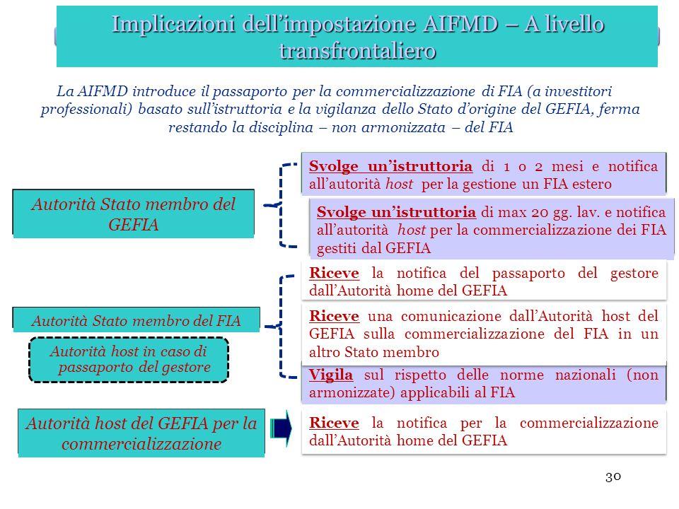 30 La AIFMD introduce il passaporto per la commercializzazione di FIA (a investitori professionali) basato sullistruttoria e la vigilanza dello Stato