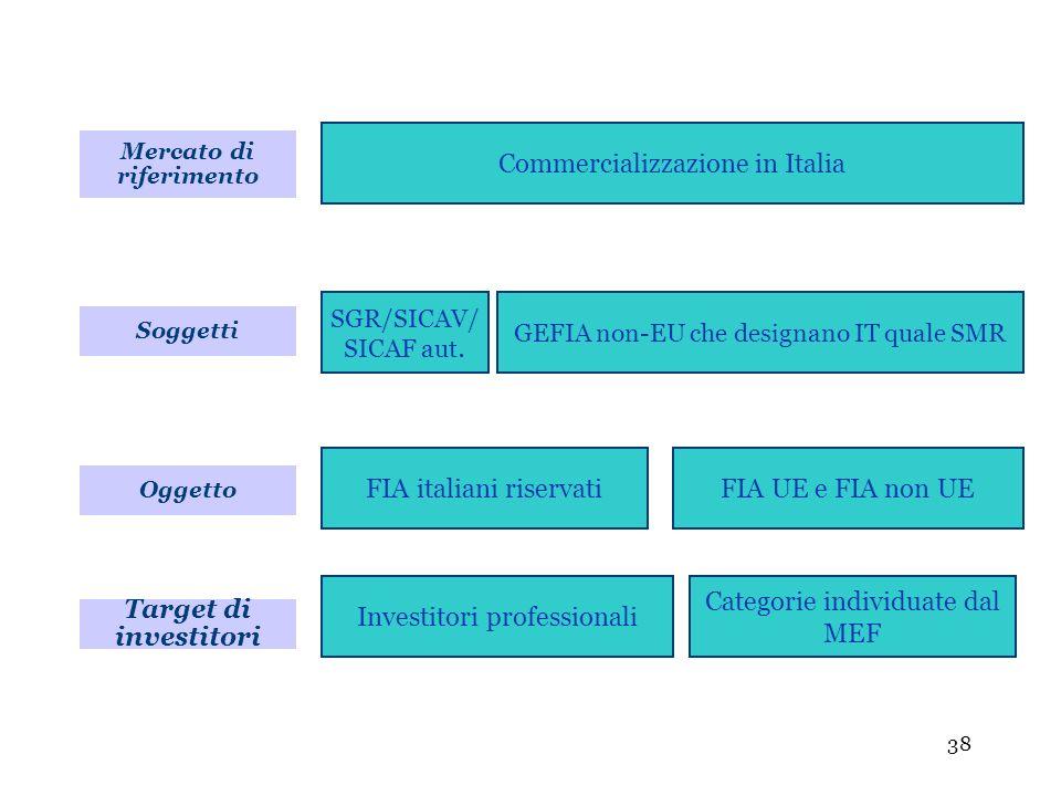 38 Soggetti Commercializzazione in Italia SGR/SICAV/ SICAF aut. GEFIA non-EU che designano IT quale SMR Oggetto FIA italiani riservatiFIA UE e FIA non