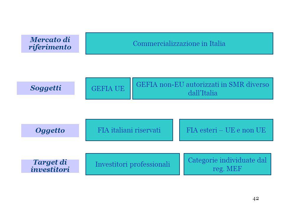 42 Soggetti Commercializzazione in Italia GEFIA UE GEFIA non-EU autorizzati in SMR diverso dallItalia Oggetto FIA italiani riservatiFIA esteri – UE e