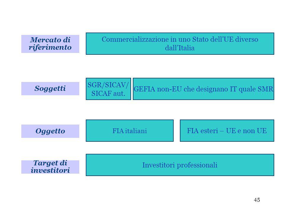 45 Soggetti Commercializzazione in uno Stato dellUE diverso dallItalia SGR/SICAV/ SICAF aut. GEFIA non-EU che designano IT quale SMR Oggetto FIA itali