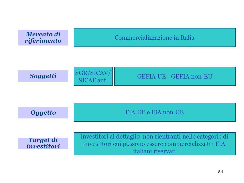 54 Soggetti Commercializzazione in Italia SGR/SICAV/ SICAF aut. GEFIA UE - GEFIA non-EU Oggetto FIA UE e FIA non UE Target di investitori investitori
