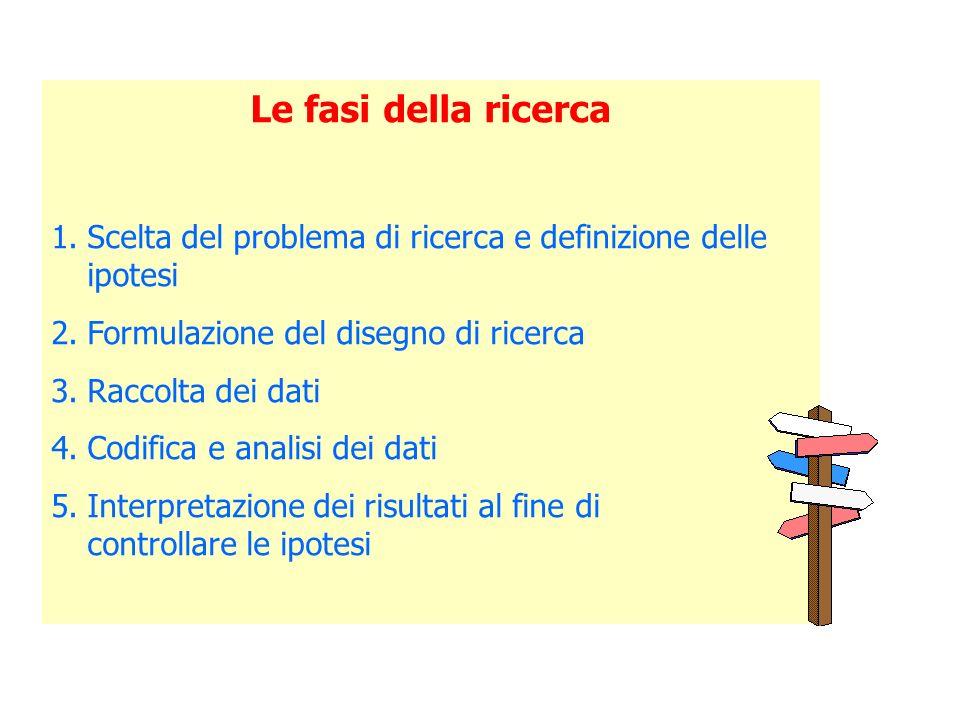 Le fasi della ricerca 1.Scelta del problema di ricerca e definizione delle ipotesi 2.Formulazione del disegno di ricerca 3.Raccolta dei dati 4.Codific