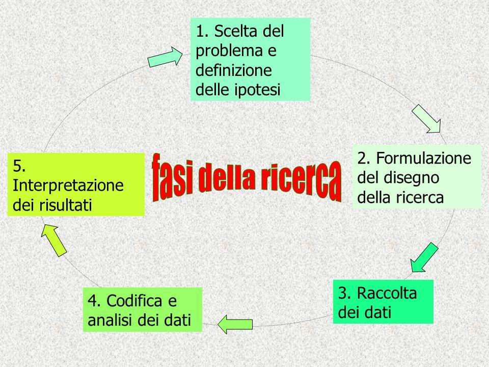 1. Scelta del problema e definizione delle ipotesi 2. Formulazione del disegno della ricerca 3. Raccolta dei dati 4. Codifica e analisi dei dati 5. In