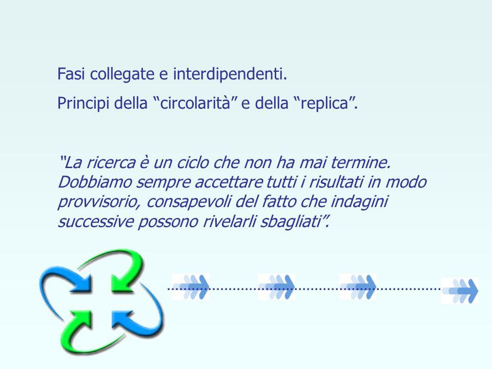 Fasi collegate e interdipendenti. Principi della circolarità e della replica. La ricerca è un ciclo che non ha mai termine. Dobbiamo sempre accettare