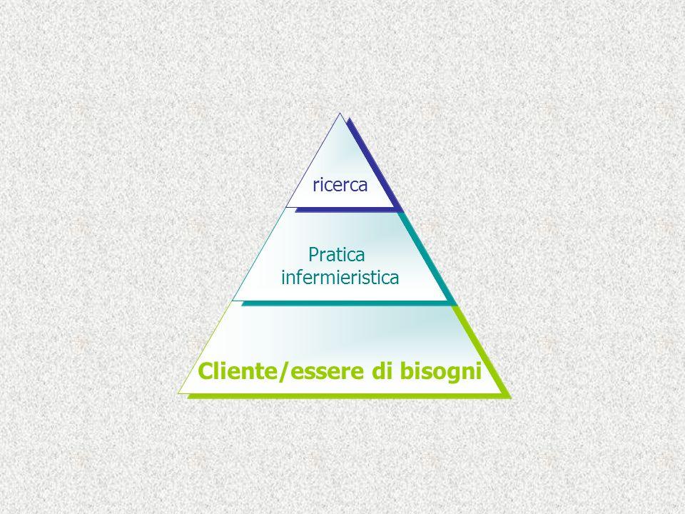 Cliente Essere di bisogni ricerca Pratica infermieristica Cliente/essere di bisogni