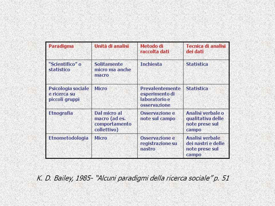 ParadigmaUnità di analisiMetodo di raccolta dati Tecnica di analisi dei dati Scientifico o statistico Solitamente micro ma anche macro InchiestaStatis