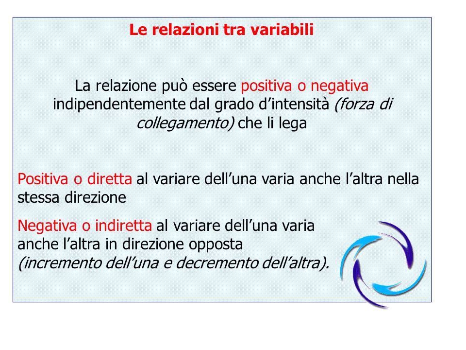 Le relazioni tra variabili La relazione può essere positiva o negativa indipendentemente dal grado dintensità (forza di collegamento) che li lega Posi