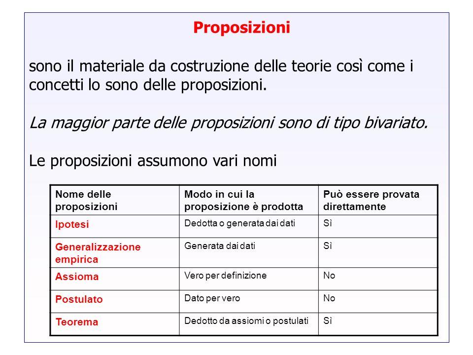 Proposizioni sono il materiale da costruzione delle teorie così come i concetti lo sono delle proposizioni. La maggior parte delle proposizioni sono d